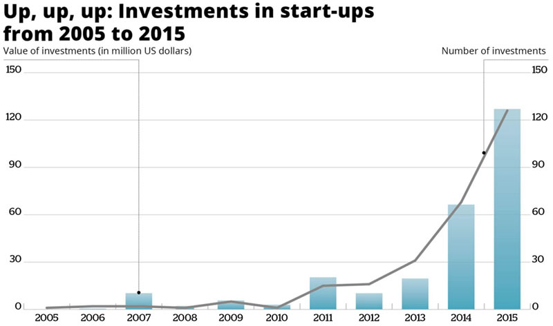 Investment in slovenian startups 2005-2015